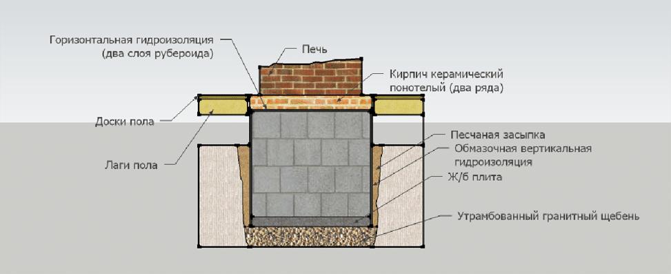 фундамент под печь голландку