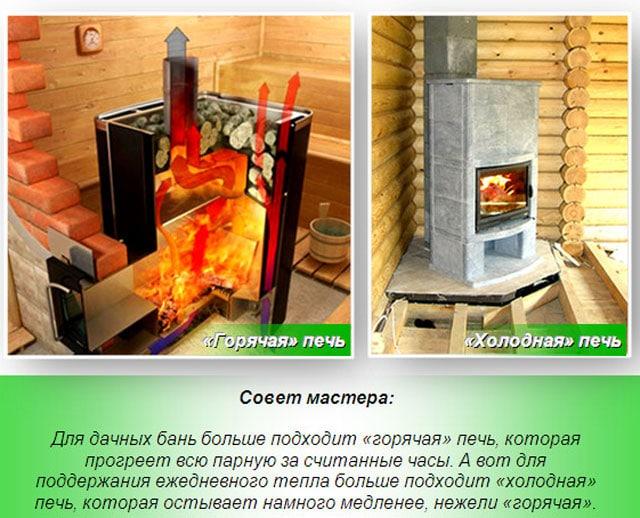 Горячий и холодный варианты конфигурации банной печи