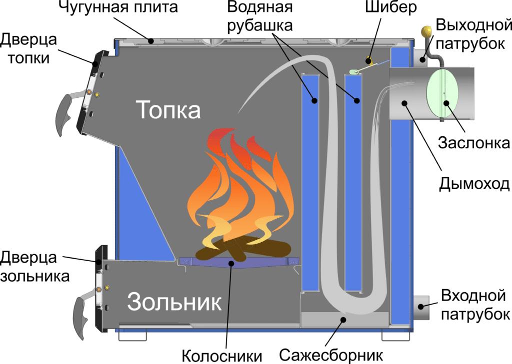 Принцип функционирования пиролизной печи
