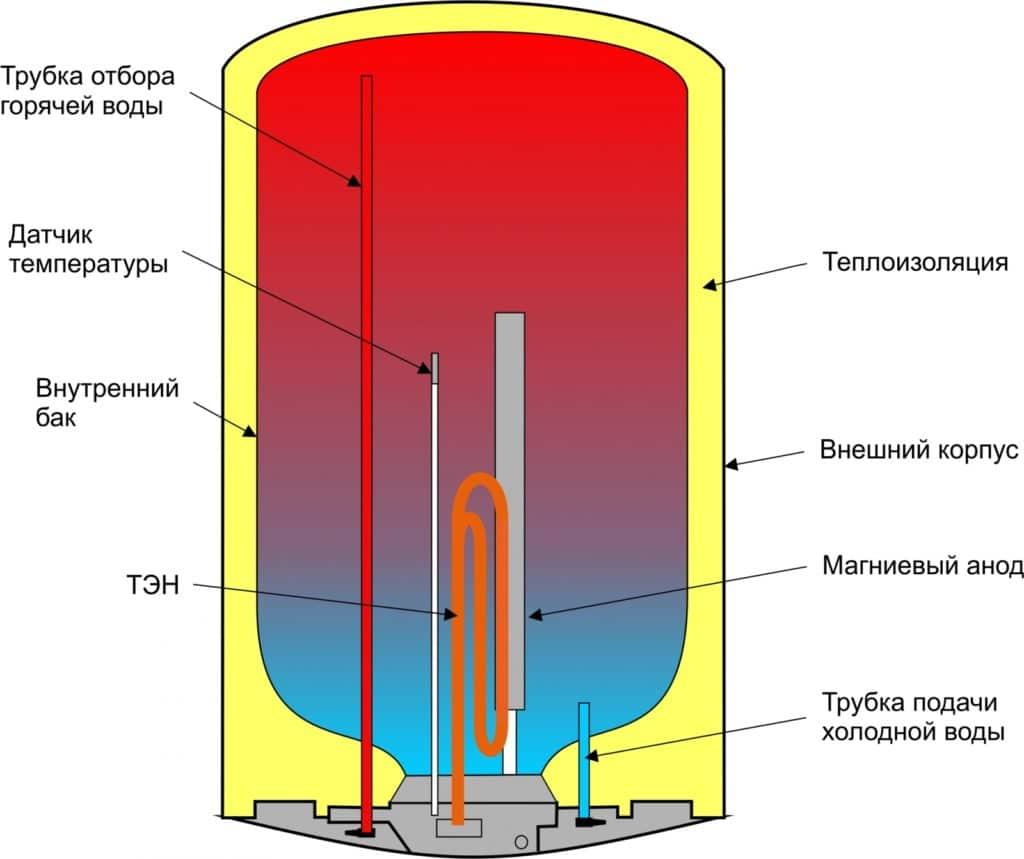 Схема работы магниевого анода