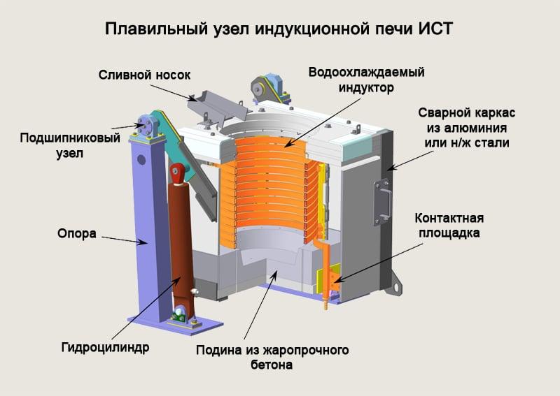 Принцип работы индукционной печи для плавки металла