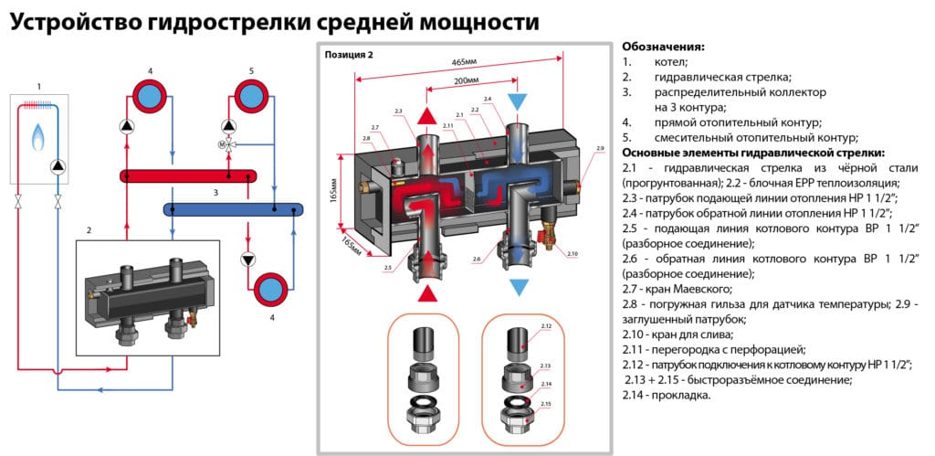 Схема устройства гидрострелки