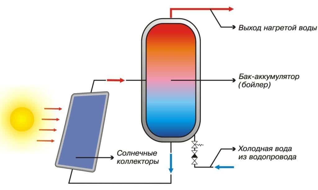 Принцип действия парокапельного нагревателя