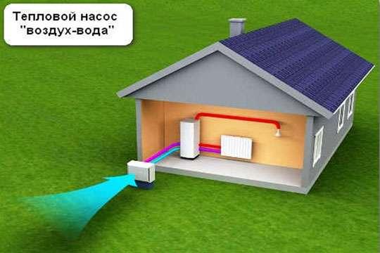 Принцип работы насосов системы воздух-вода