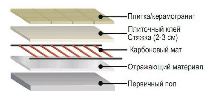 схема стержневого пола