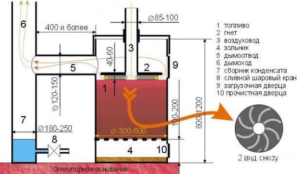 5. Модификация буржуйки с топкой на опилках