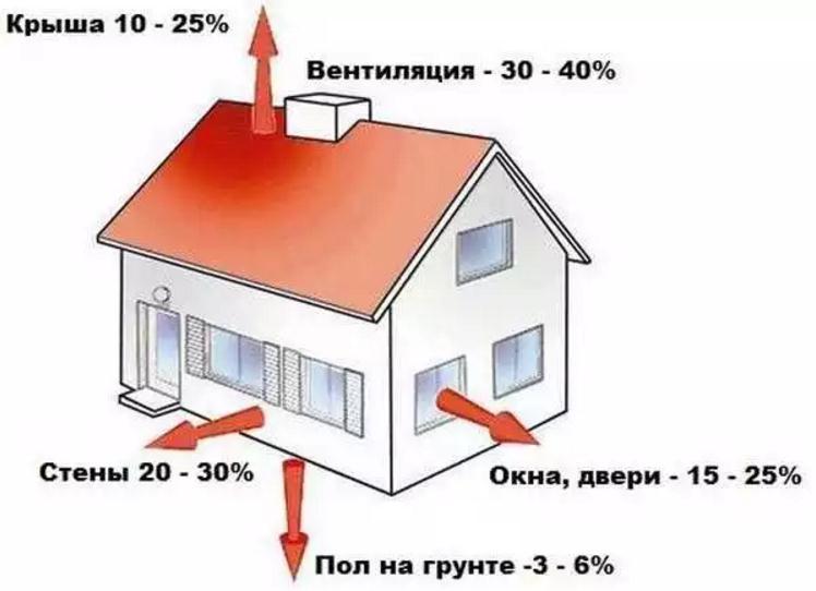 Расчет стального радиатора отопления по площади