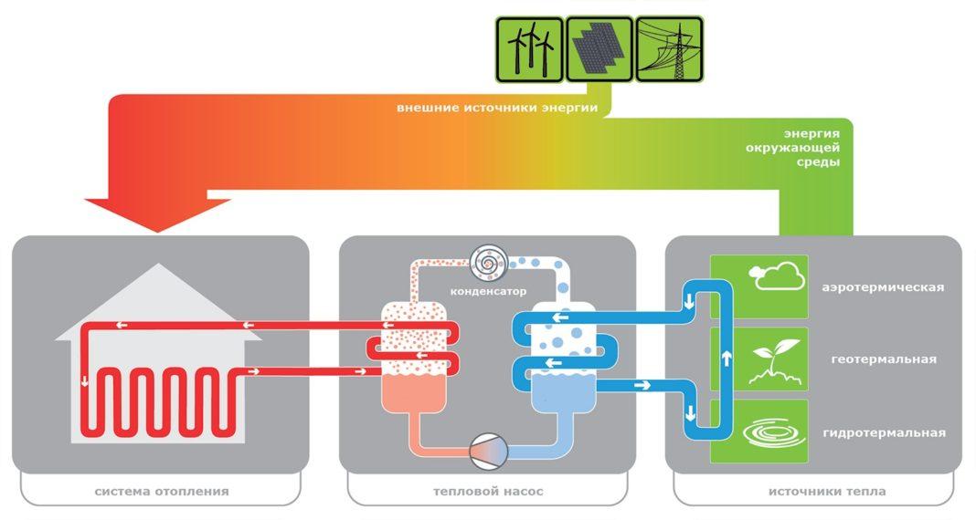 Схема работы геотермального отопления
