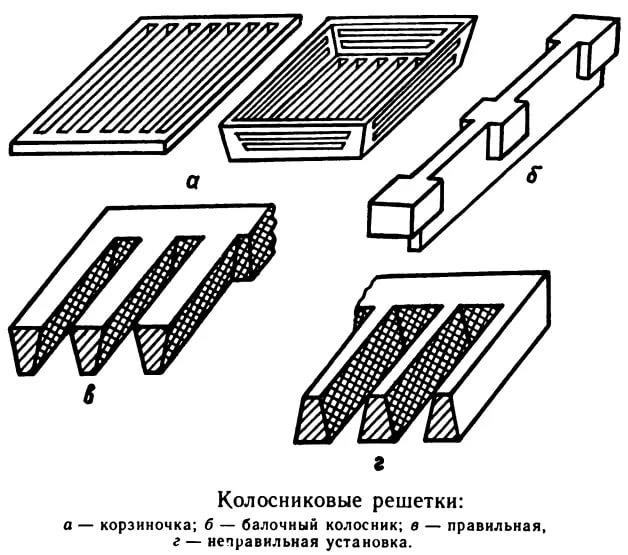 Разновидности колосниковых решеток