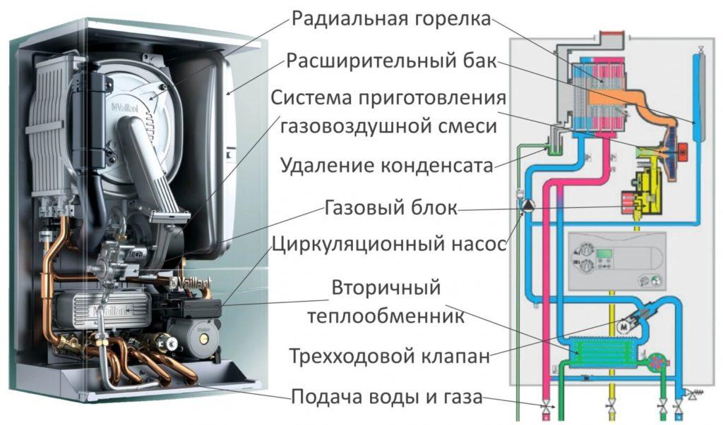 Строение турбировонной газовой колонки