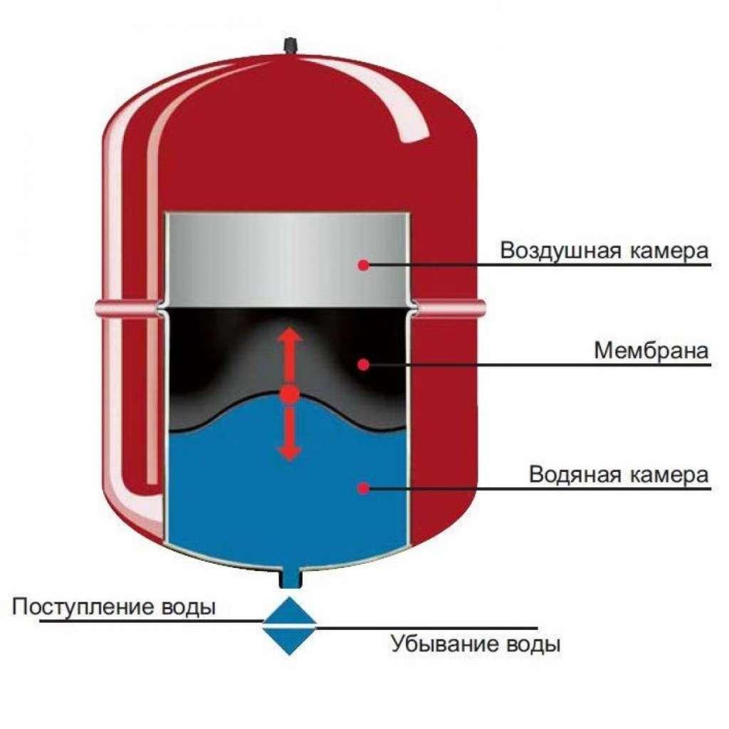 Схема расширительного бака