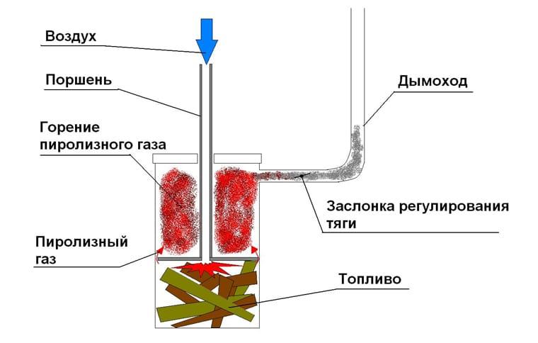 Печка для парников длительного сгорания