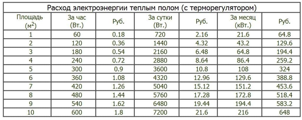 Таблица расхода электроэнергии