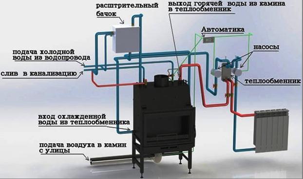 Буржуйка с водяным контуром и технология производства тепла