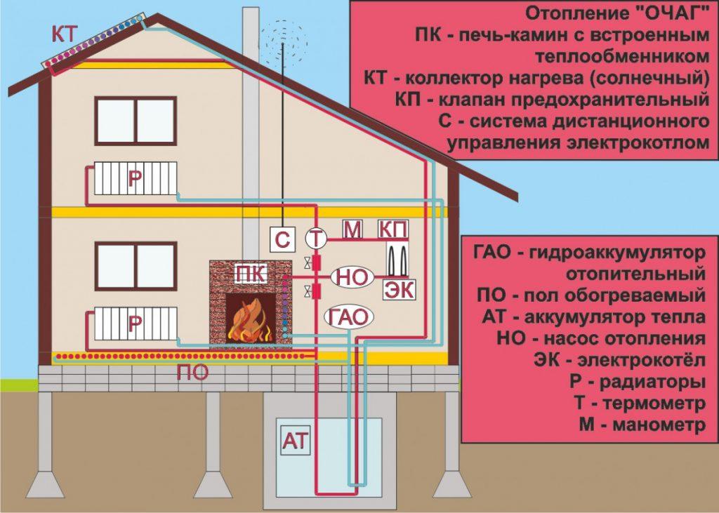 Планировка домов больших размеров под печное отопление + дополнительное отопление