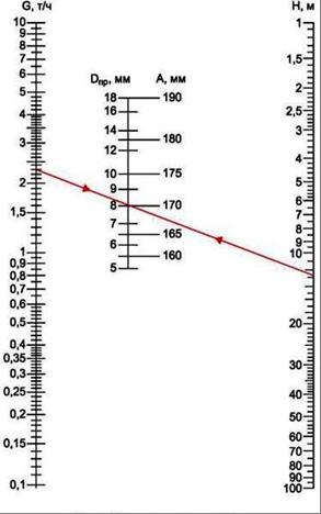 Расчет диаметра отверстия дроссельной шайбы