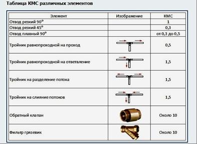 Таблица КМС различных элементов
