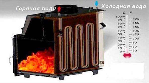 Прямоугольная печь с наружным емкостным подогревателем воды