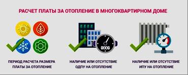 Алгоритм механизма оплаты за услуги отопления