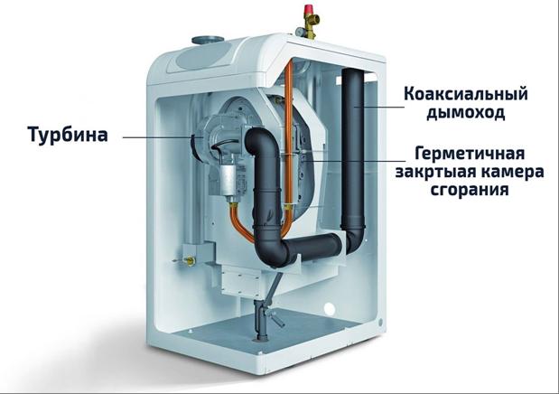 Бездымоходный газовый котел – особенности устройства и принцип действия