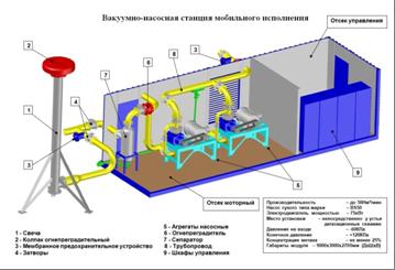 Дегазация и химическая обработка воды