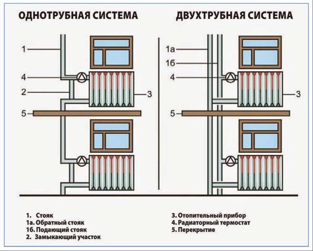 Двухтрубная схема вертикальной разводки системы отопления многоквартирного дома