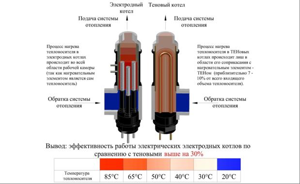 Экономическая составляющая проектов системы отопления