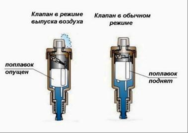 Конструкция автоматического клапана