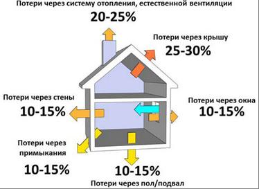 Как рассчитывается отопление в квартире
