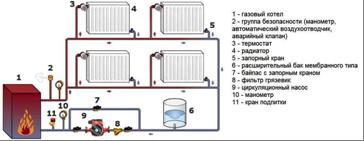 Схема однотрубной системы газового отопления коттеджа