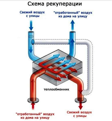 Схема рекуперации, в качестве дополнительного источника нагрева
