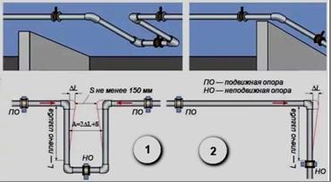 Схема учета температурной деформации труб