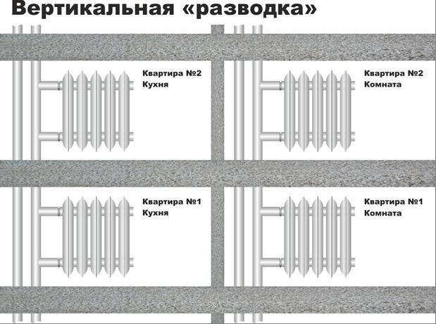 Вертикальная разводка многоэтажных многоквартирных домов