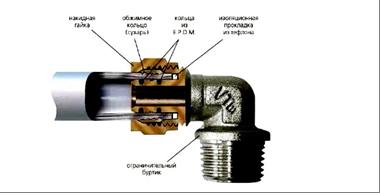 Как паять полипропиленовые трубы для отопления