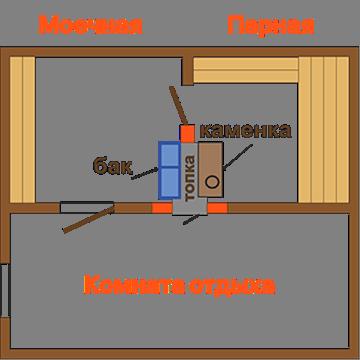 Специфика банных печей Горыныч