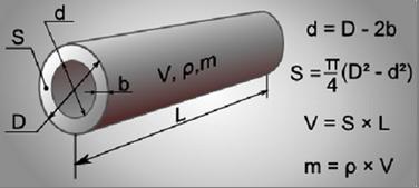 Формулы расчета Д труб отопления