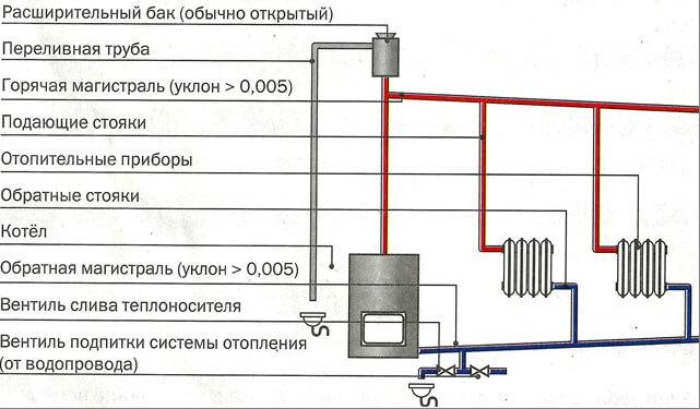 Самотечное отопление плюсы гравитационной системы отопления