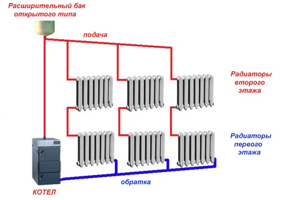 Безотказная, гравитационная система отопления для частного дома