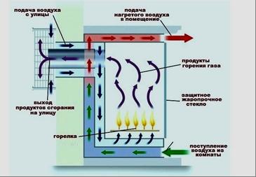 Устройство газовых каминов