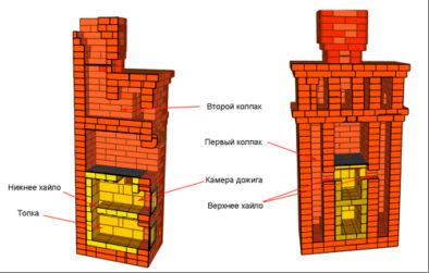 Вторичный воздух в процессе горения