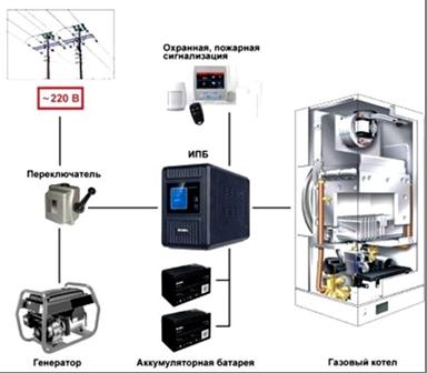 Выбор ИБП для системы теплоснабжения