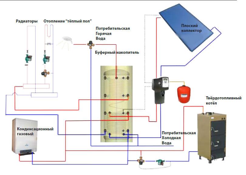 схема установки с газовым котлом, камином и солнечными коллекторами