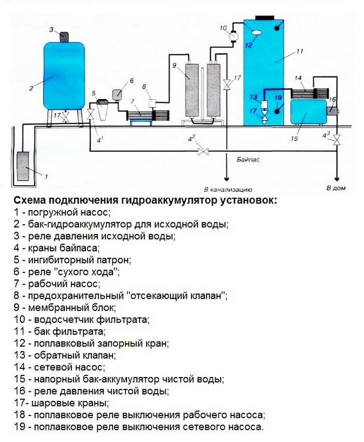 Как подключить гидроаккумулятор для отопления правила расчета и схема