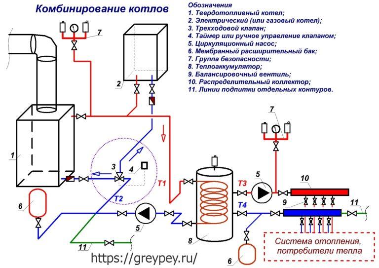 Теплобуферные отопительные системы с буфером тепла