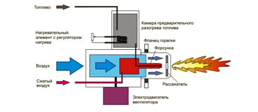 Подача топлива