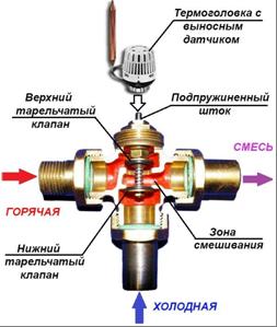 Включение трехходового клапана в схему подключения
