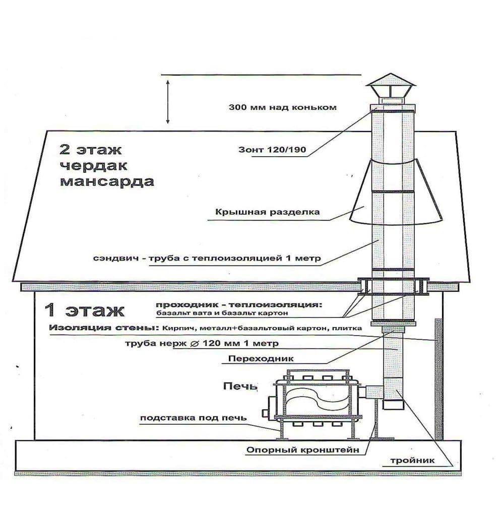 монтаж многослойного дымохода