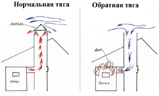 Предотвращение обратной тяги в дымовой трубе при работе кондиционера