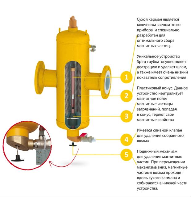 Для каких целей в систему отопления дома встраивают сепаратор шлама и сепараторы-деаэраторы