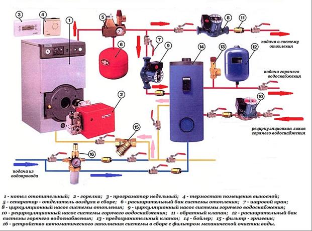 Как устанавливается сепаратор в систему отопления